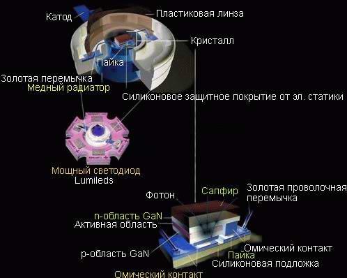 Устройство типичного сверхъяркого светодиода